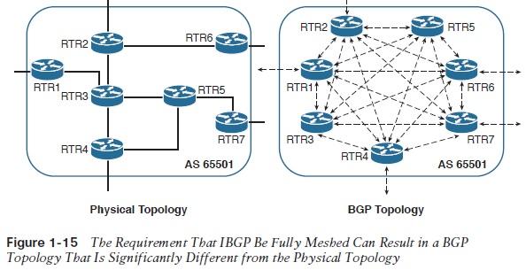 BGP Basics: Internal And External BGP | IT Infrastructure