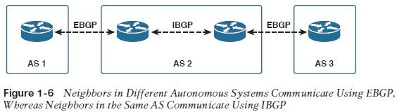 BGP Basics: Internal And External BGP | IT Infrastructure Advice