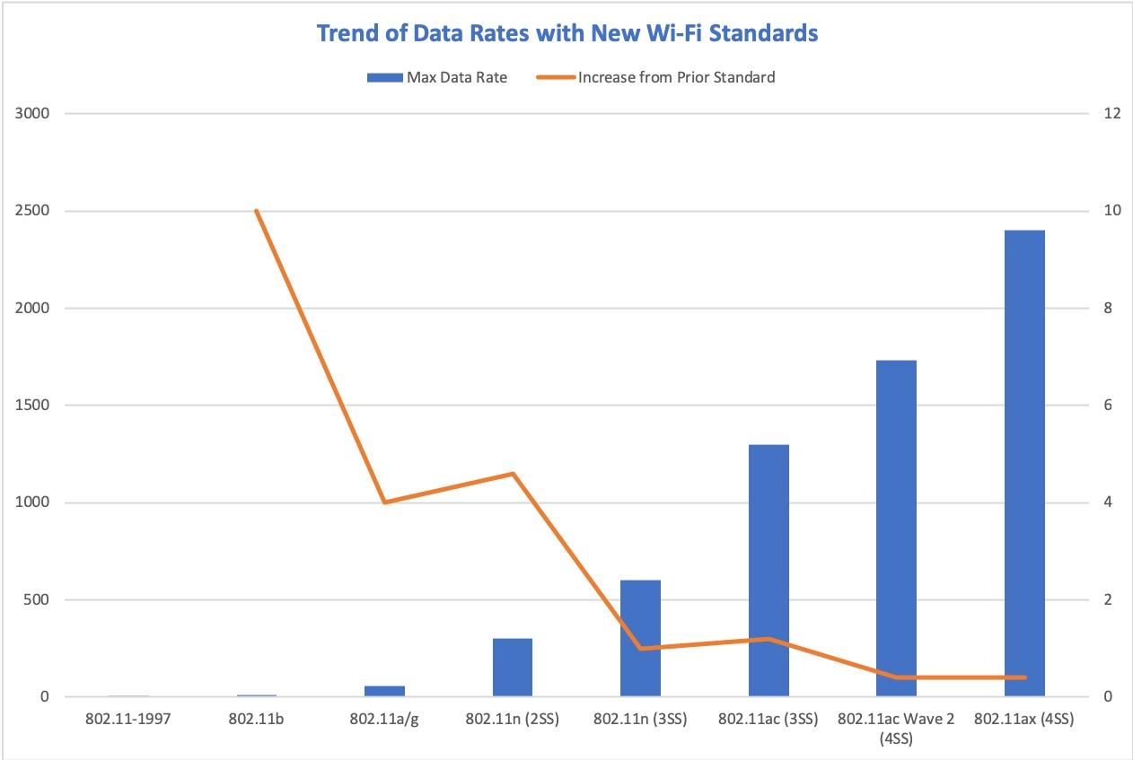 Wi-Fi Trends