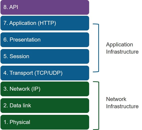 API level 8