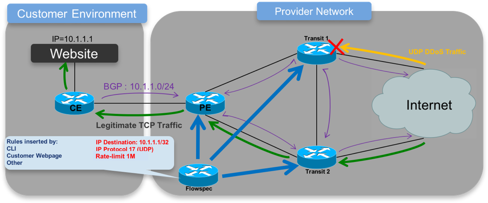 How BGP Flowspec Mitigates DDoS | IT Infrastructure Advice