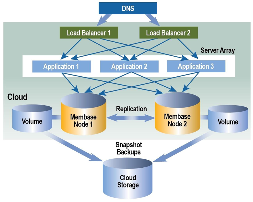 cloud database resiliency