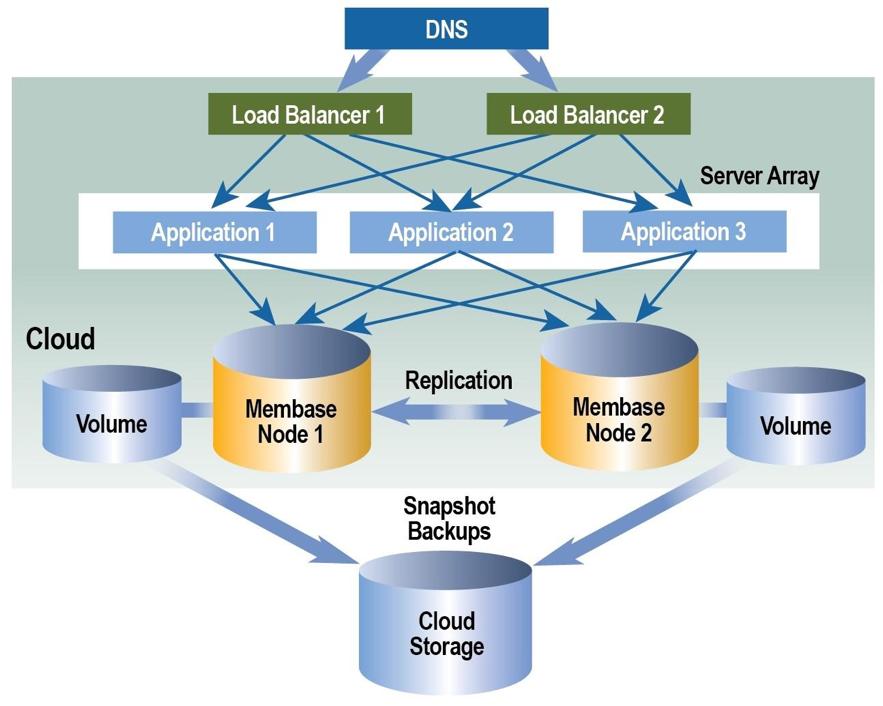 cloud database resiliency