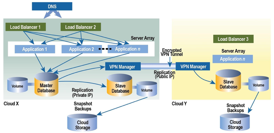 cloud encrypted VPN