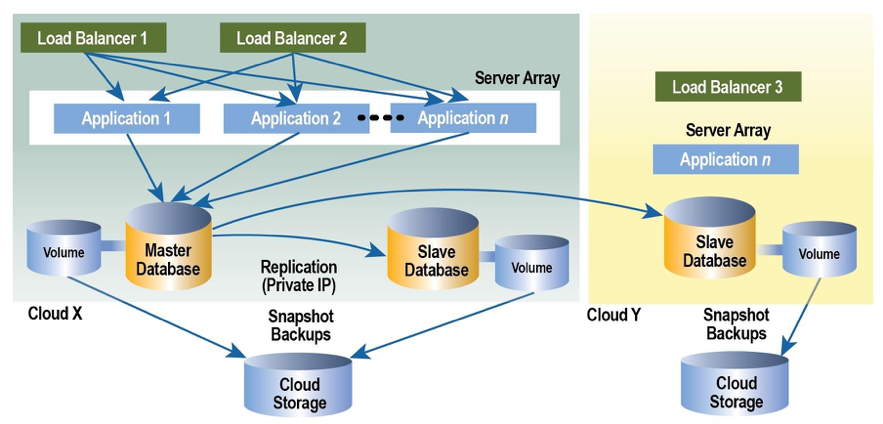 multi-cloud failover