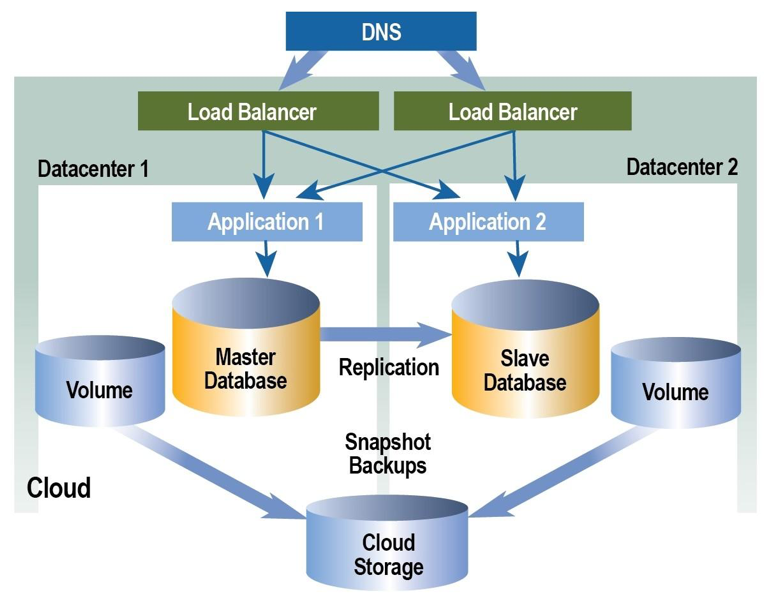 cloud global load balancing