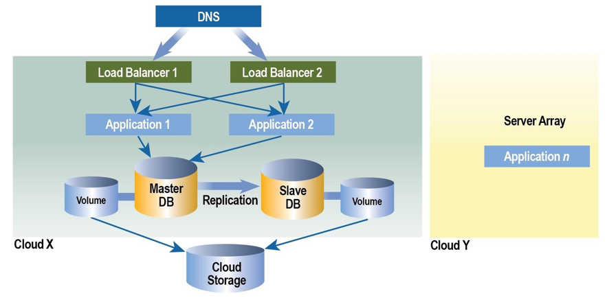 multi-cloud scalable