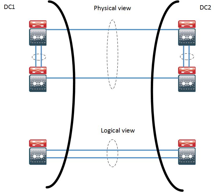 Data Center Interconnect Design Options | IT Infrastructure Advice