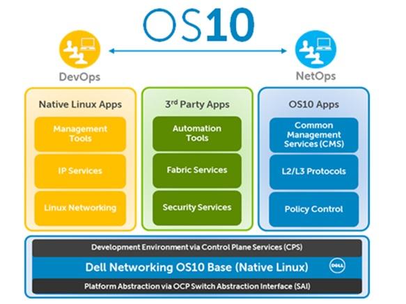 Dell OS10