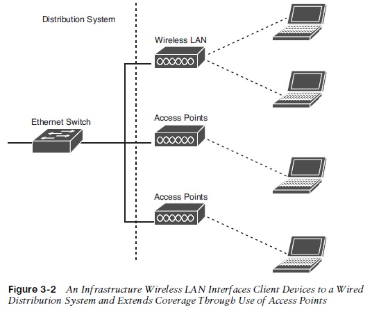 Figure 3 2 wireless lan models it infrastructure advice, discussion