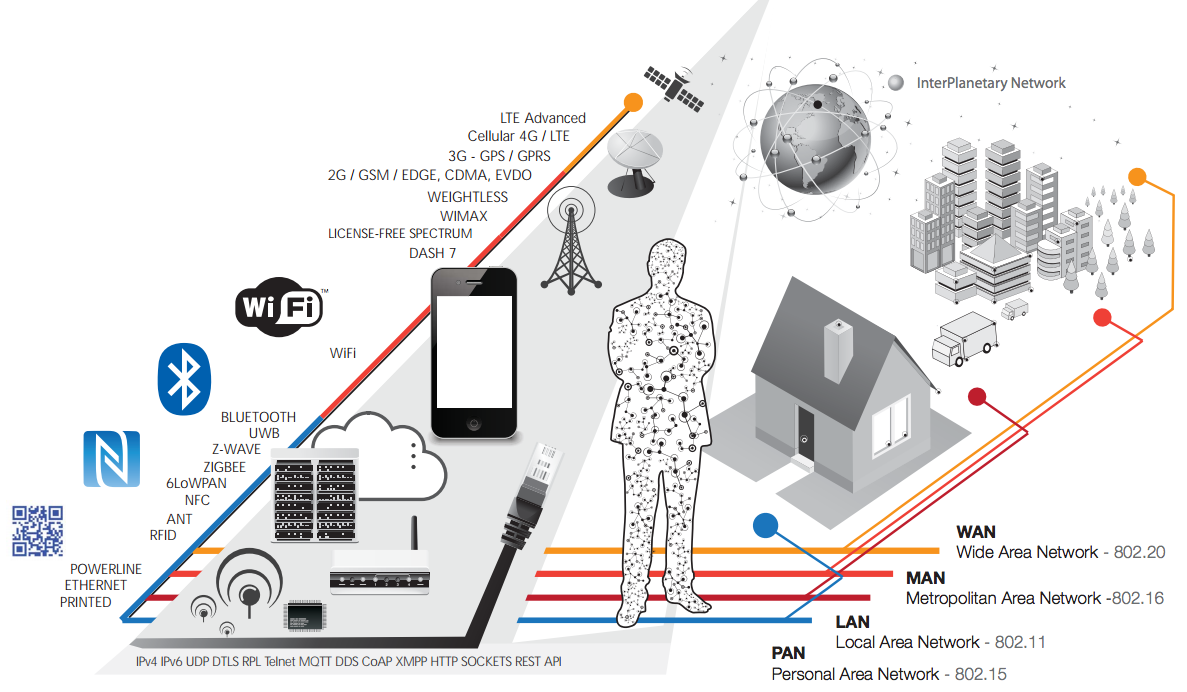 IoT systems diagram