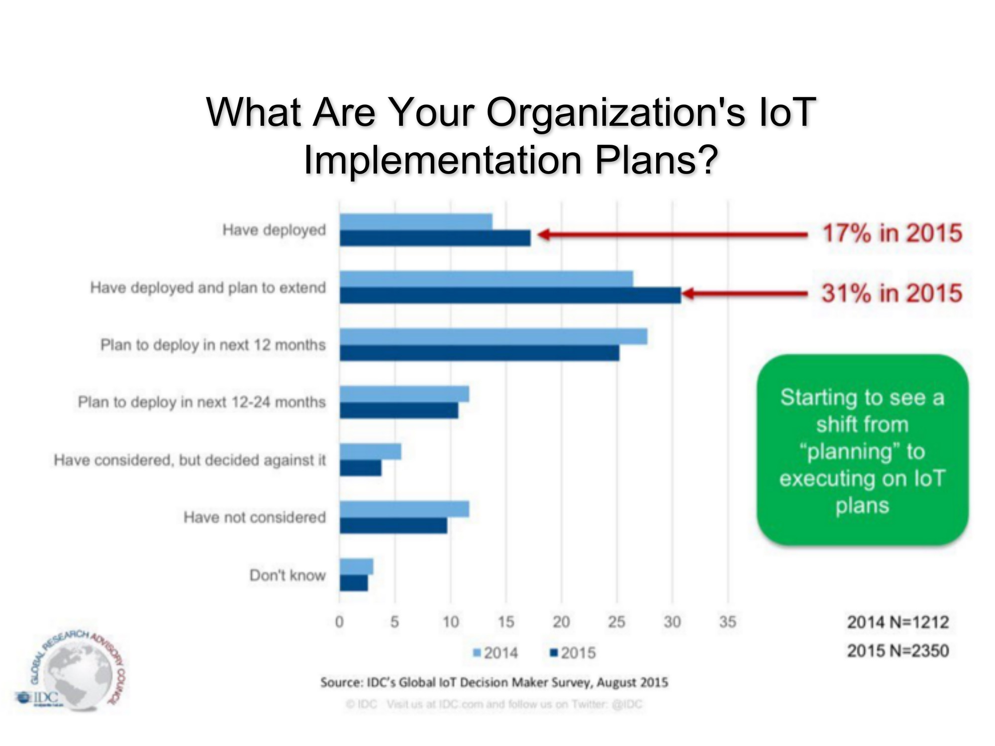 IoT implementation graph