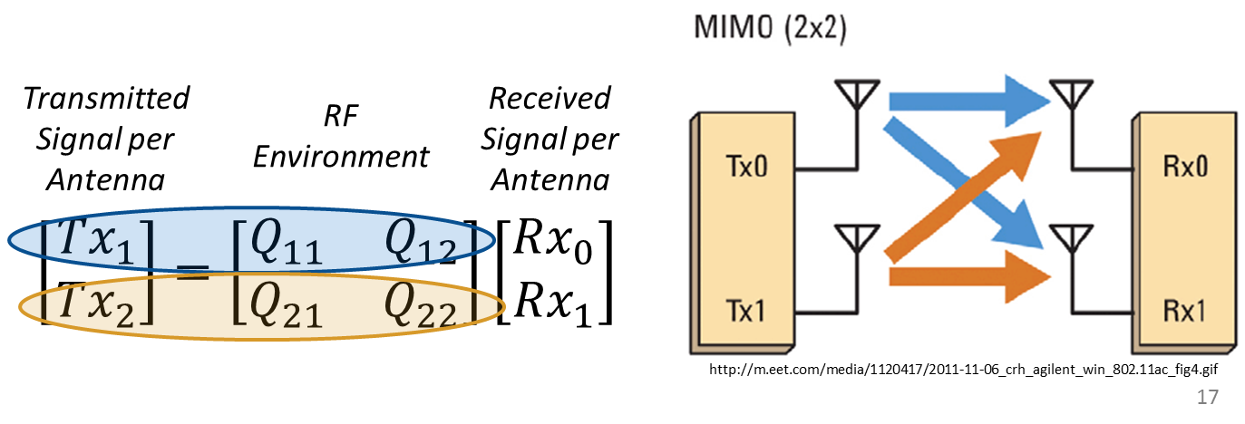 How Does MU-MIMO Work? | IT Infrastructure Advice