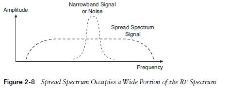 WiFi Networking: Radio Wave Basics   IT Infrastructure Advice