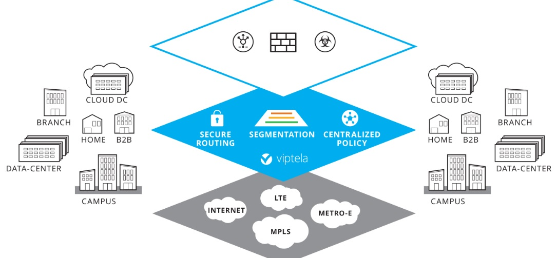 Cisco Boosts Its SD-WAN With Viptela Deal | IT Infrastructure Advice