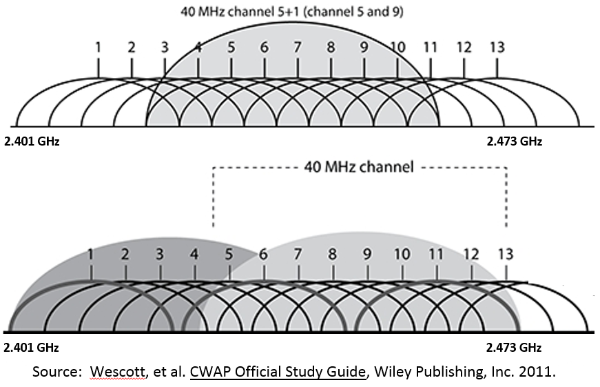 Channel Bonding In WiFi Rules And Regulations