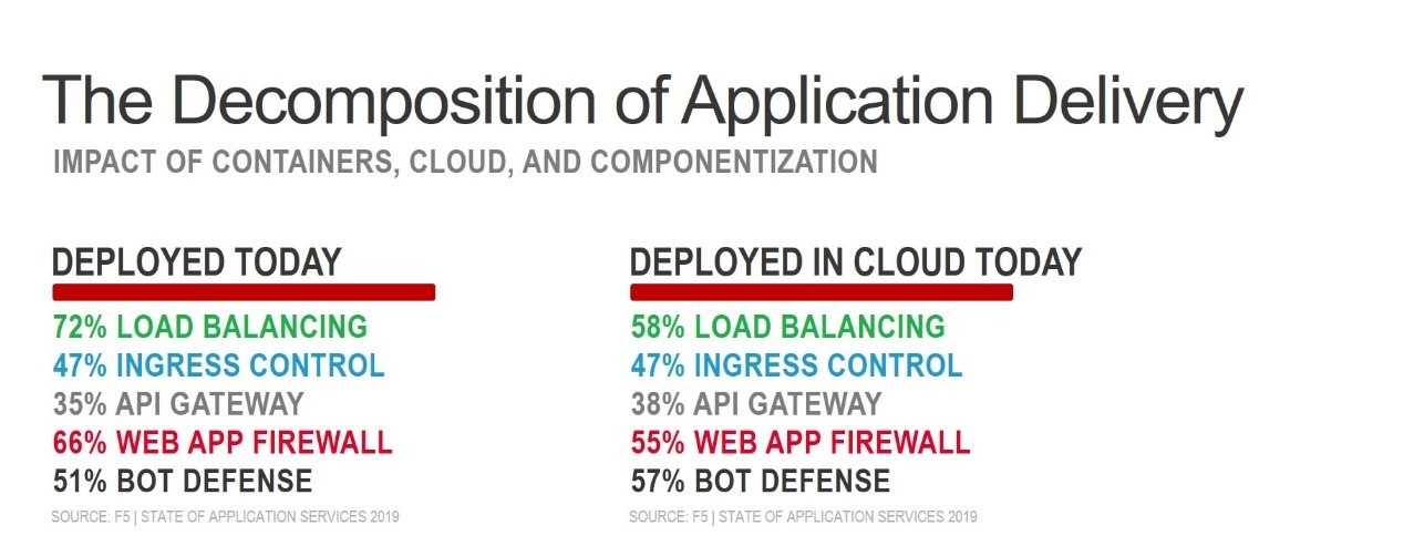 application stack