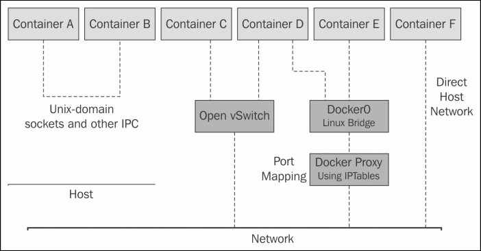 Docker Networking Fundamentals | IT Infrastructure Advice