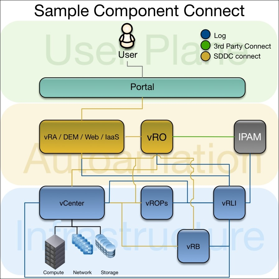 Software Defined Data Centers Vmware Designs Network Computing