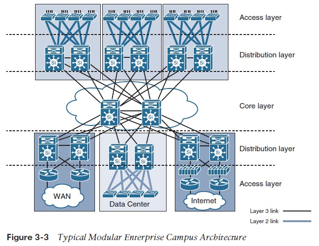 Campus Network Design Models | IT Infrastructure Advice