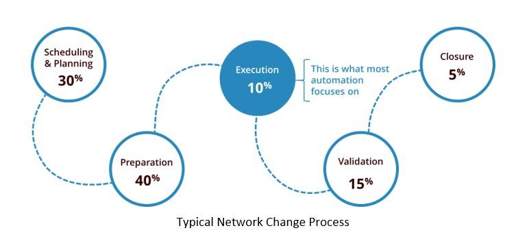 net automation