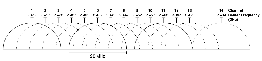 WiFi channels
