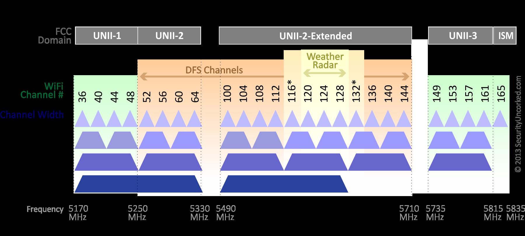 WiFi channel allocation
