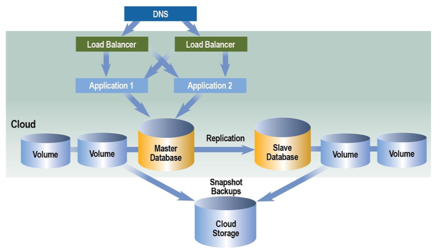 Guide to Cloud Computing Architectures | IT Infrastructure Advice