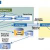 cloud encrypted VPN