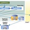 multi-cloud failover