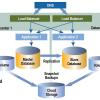 cloud global load balancing