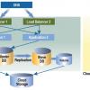 multi-cloud scalable