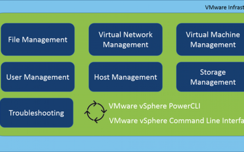 VMware ESX: Guide To Common Commands | IT Infrastructure Advice