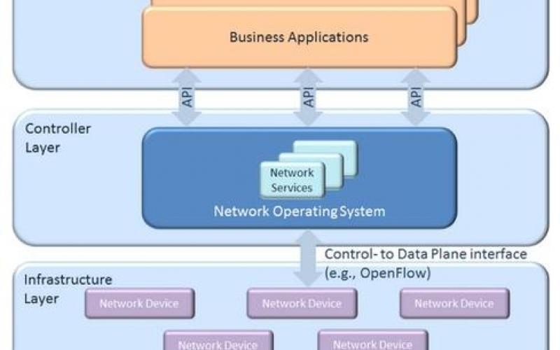 7 Essentials Of Software-Defined Networking | IT