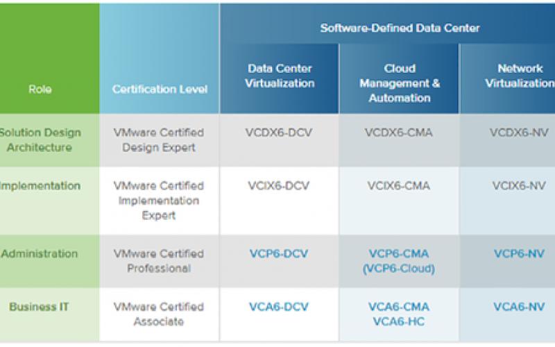vmware certifications skills data boost overview cert center centers
