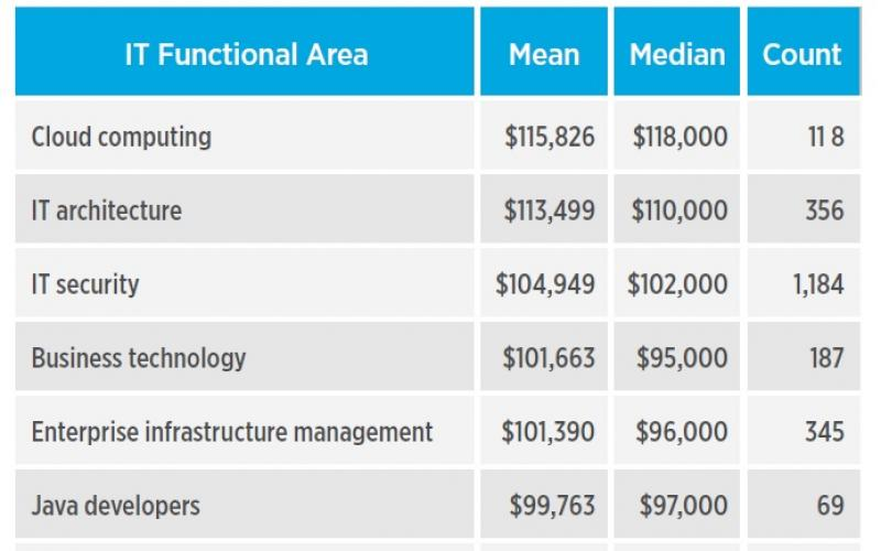 Sizzling IT Skills And Salaries | IT Infrastructure Advice