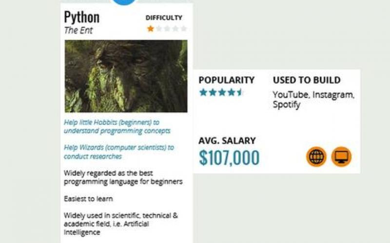 Programming Languages And The Lord Of The Rings | IT