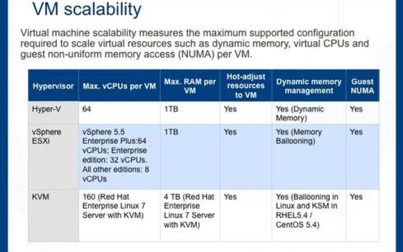Guide To Virtualization Hypervisors | IT Infrastructure Advice