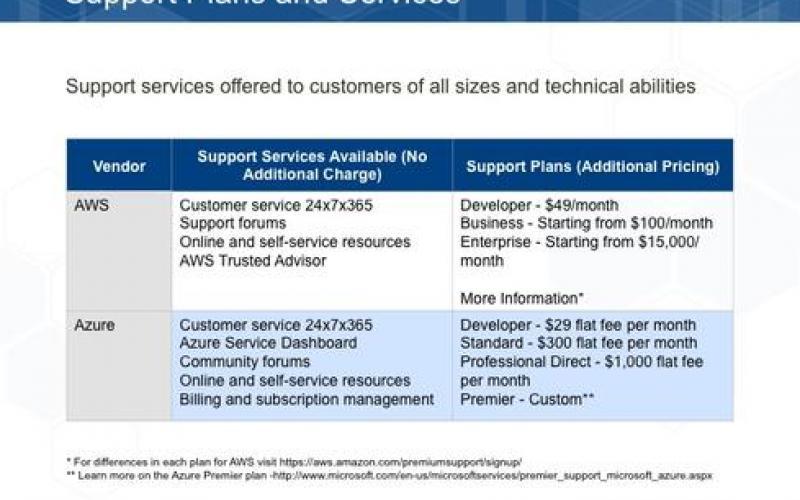 Amazon's AWS Vs  Microsoft Azure: Cloud Services Compared